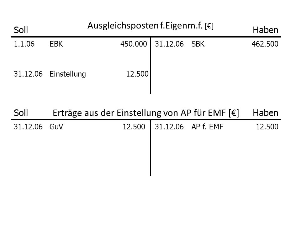 Ausgleichsposten f.Eigenm.f. [€]